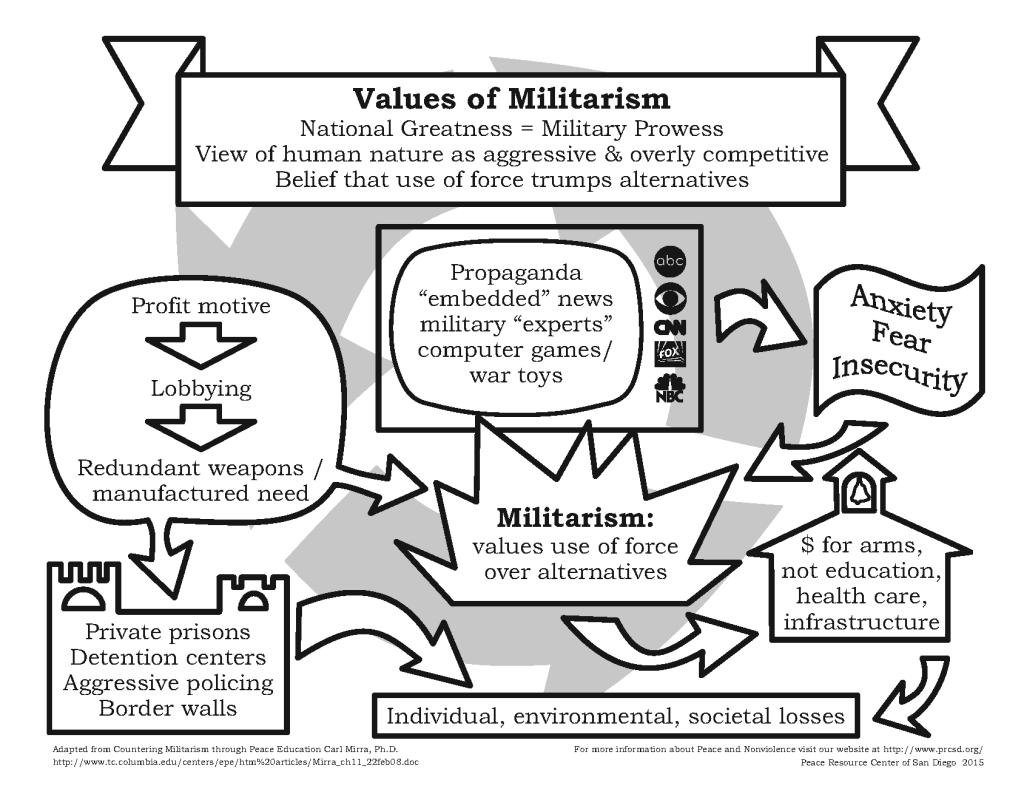Militarism_1_2_Page_1